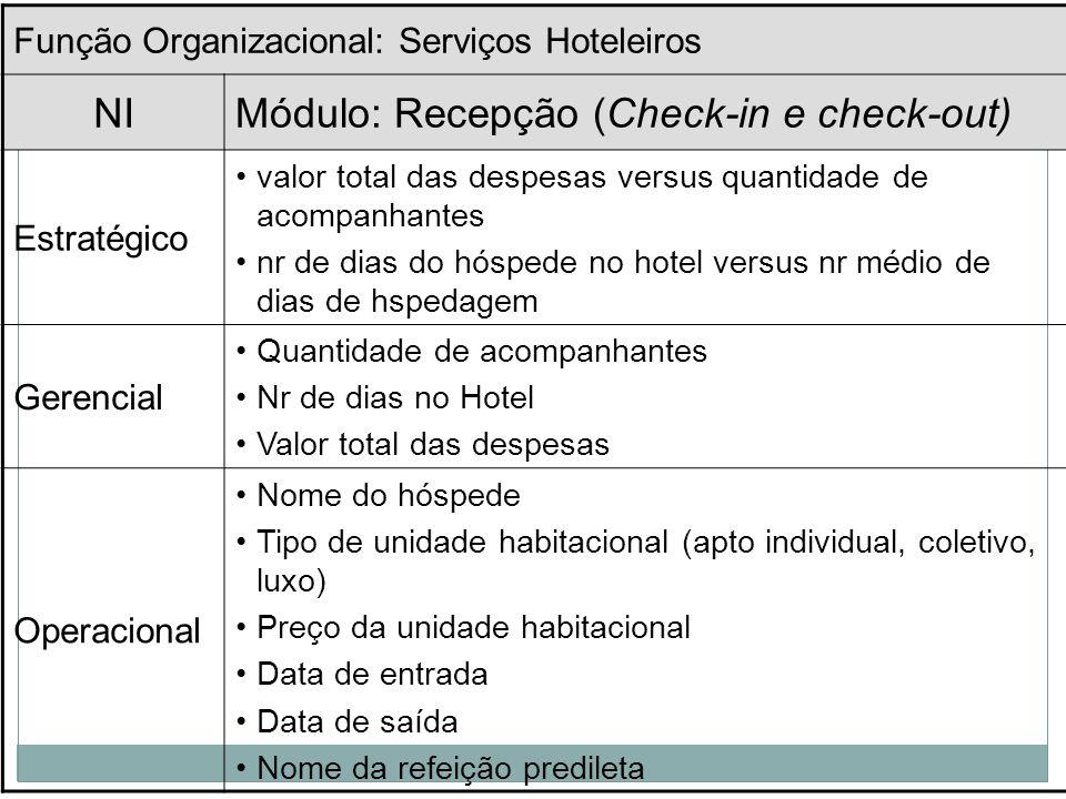 MODELO DE INFORMAÇÕES ORGANIZACIONAIS