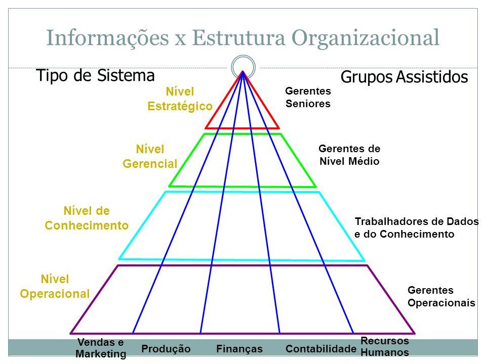 Informações x Estrutura Organizacional