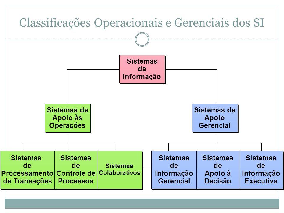 Classificações Operacionais e Gerenciais dos SI
