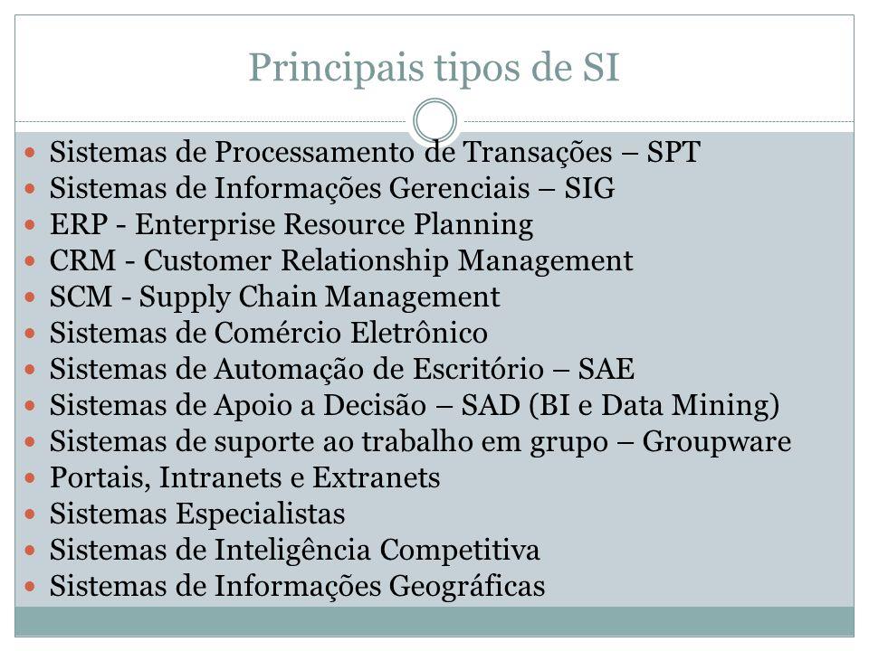 Principais tipos de SI Sistemas de Processamento de Transações – SPT