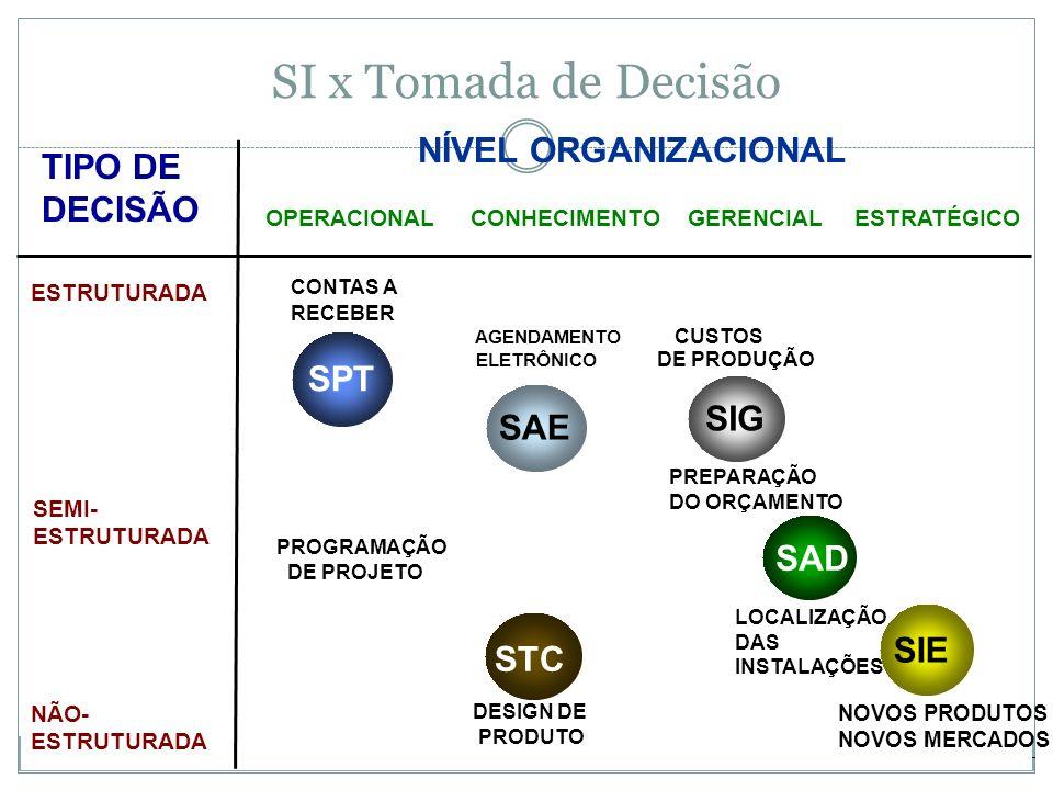 SI x Tomada de Decisão NÍVEL ORGANIZACIONAL TIPO DE DECISÃO SPT SIG