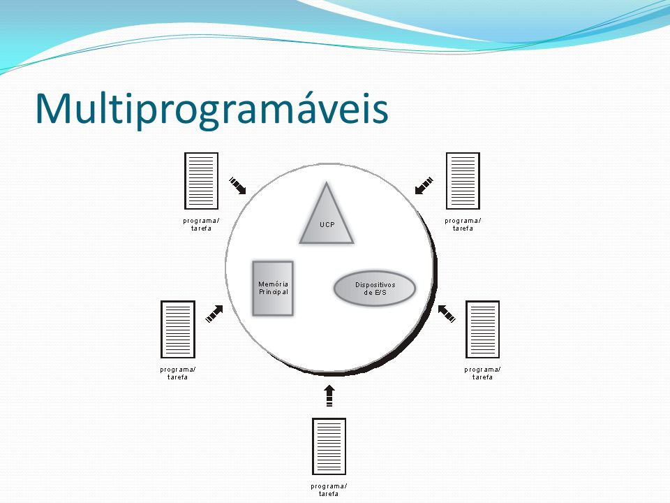 Multiprogramáveis