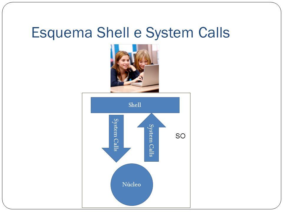 Esquema Shell e System Calls