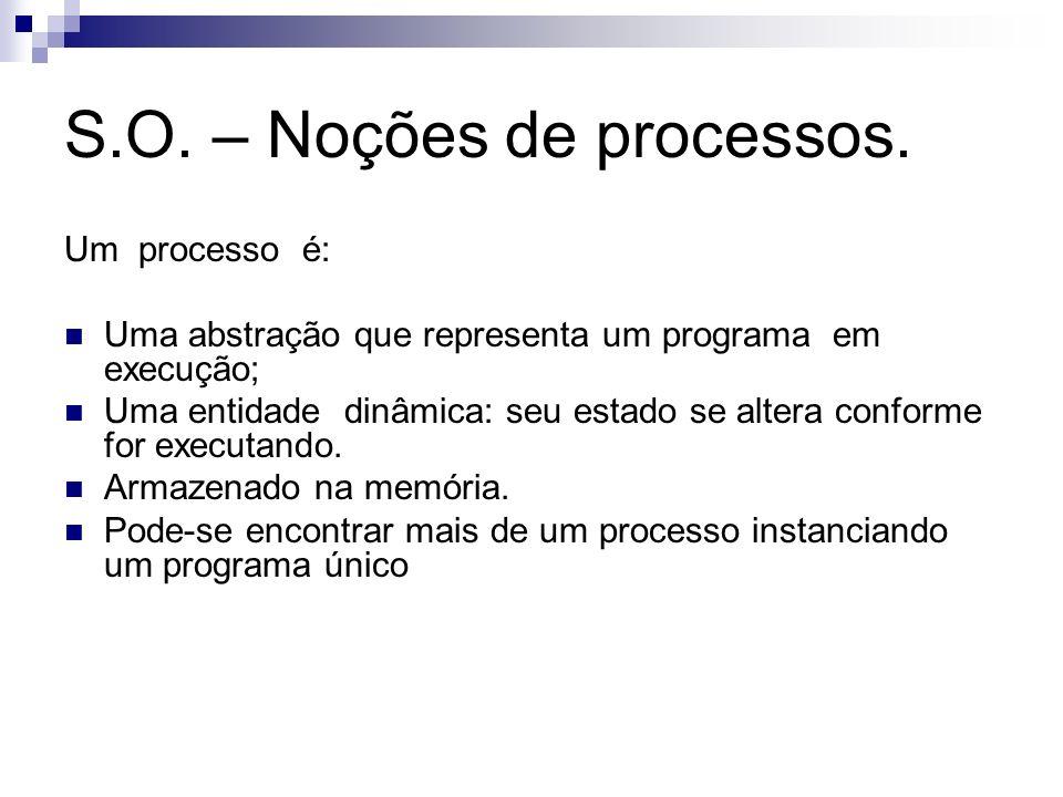 S.O. – Noções de processos.