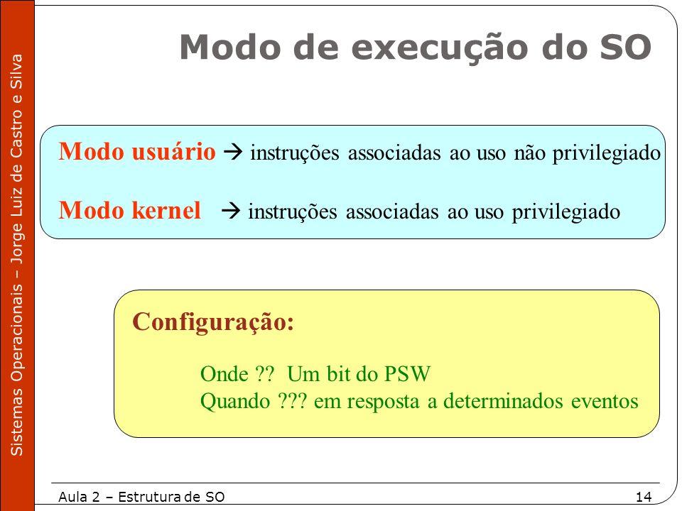 Modo de execução do SO Modo usuário  instruções associadas ao uso não privilegiado. Modo kernel  instruções associadas ao uso privilegiado.