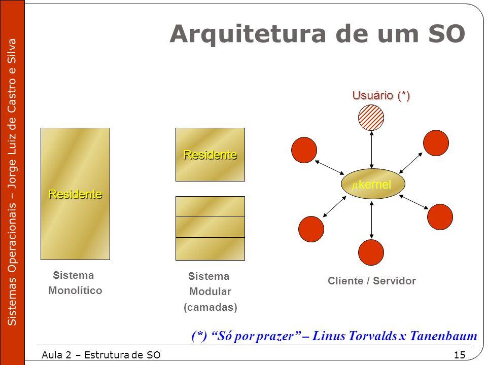 Arquitetura de um SO (*) Só por prazer – Linus Torvalds x Tanenbaum