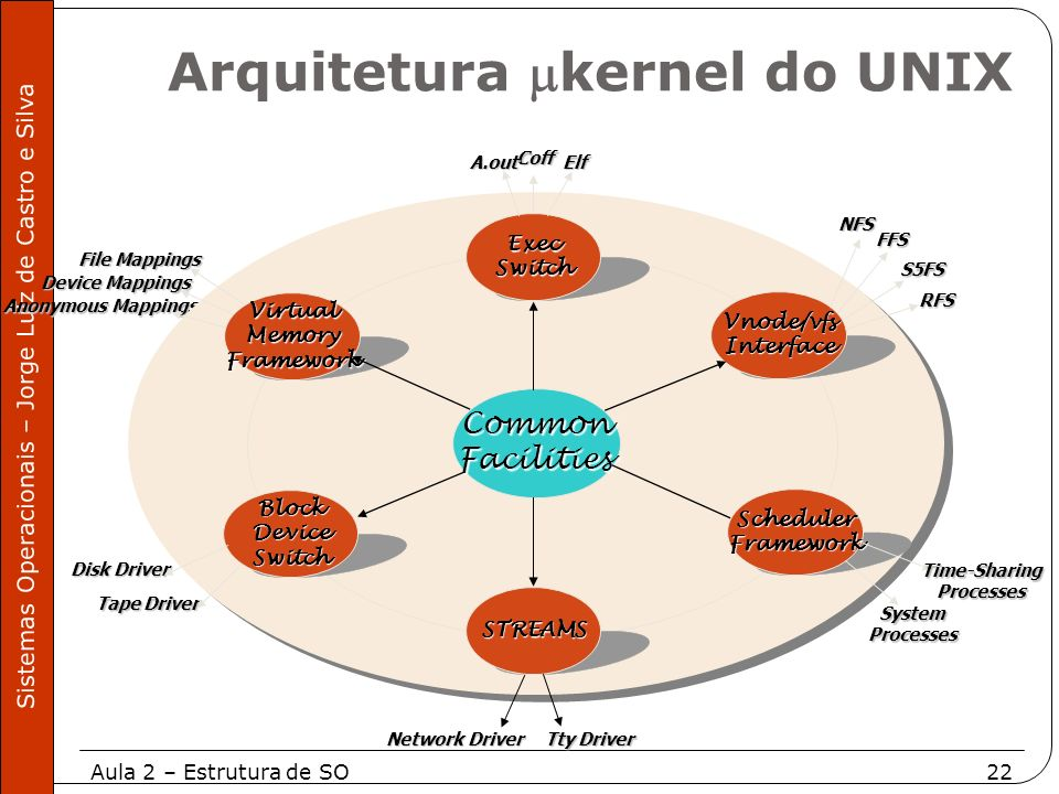 Arquitetura kernel do UNIX