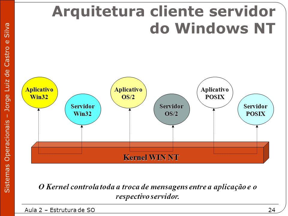 Arquitetura cliente servidor do Windows NT
