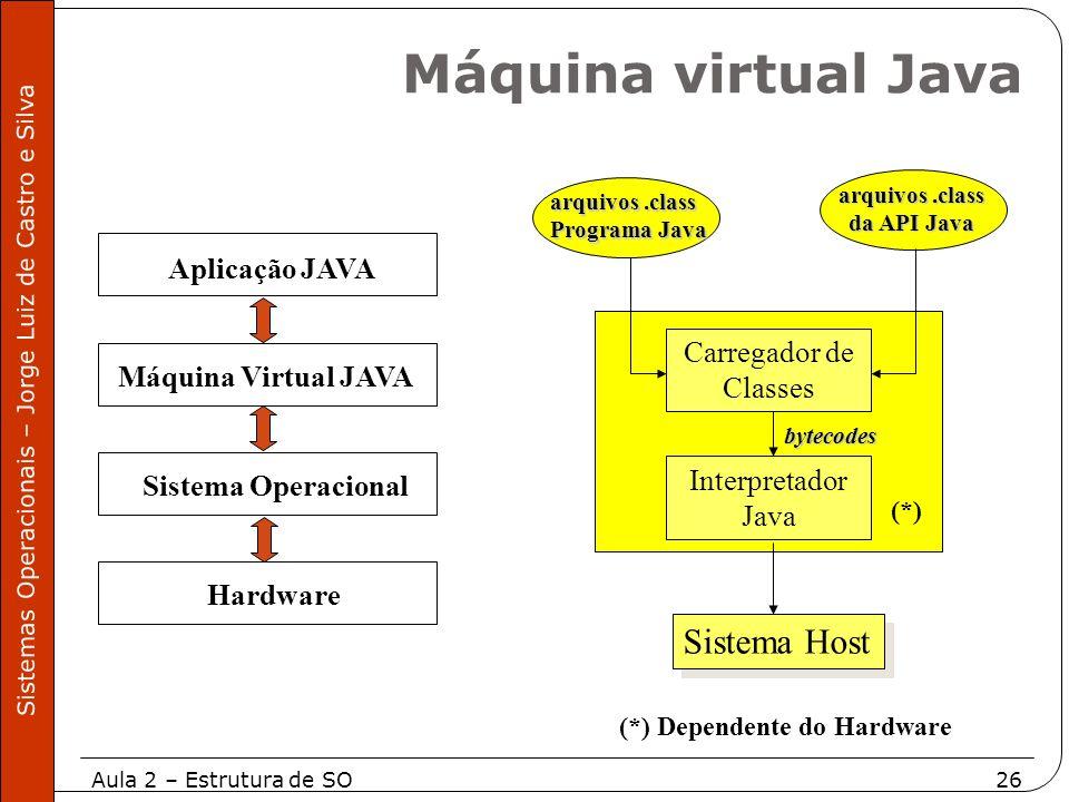 Máquina virtual Java Sistema Host Aplicação JAVA Carregador de Classes