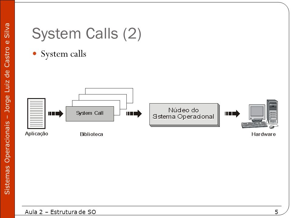 System Calls (2) System calls