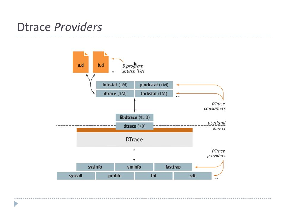 Dtrace Providers