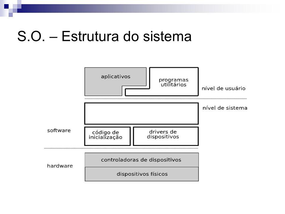 S.O. – Estrutura do sistema