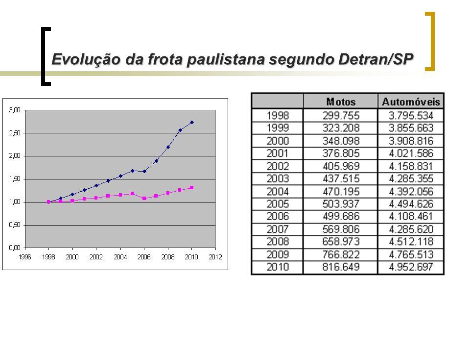 Evolução da frota paulistana segundo Detran/SP