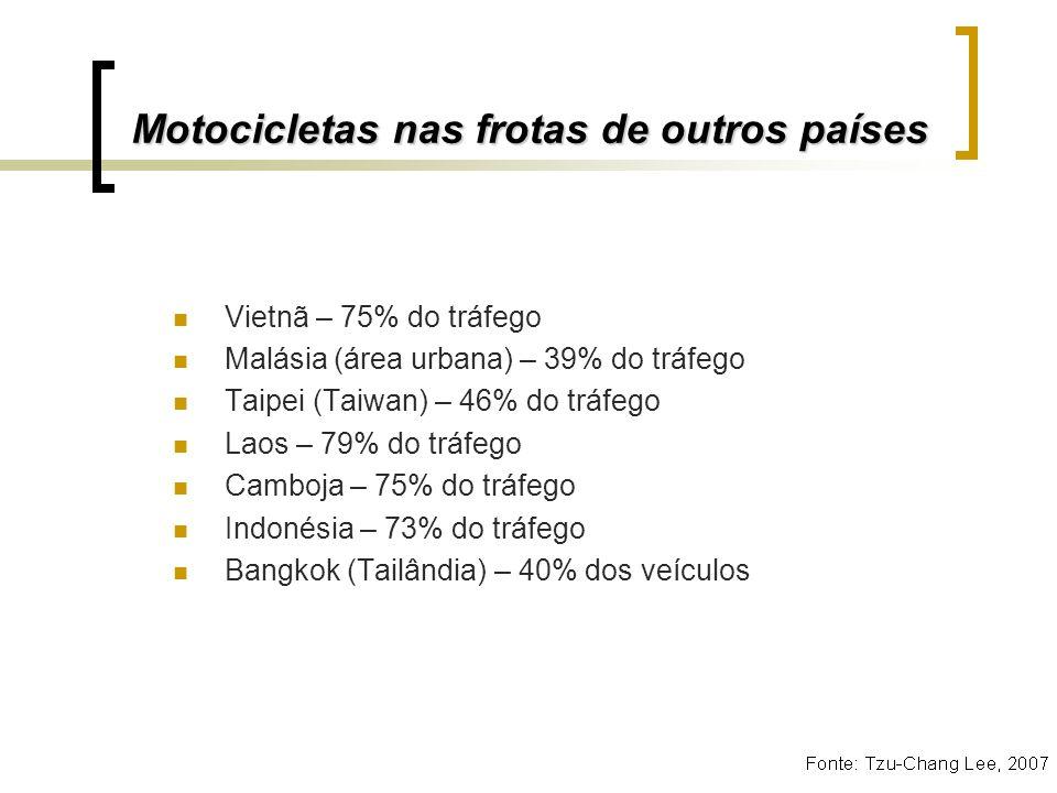 Motocicletas nas frotas de outros países
