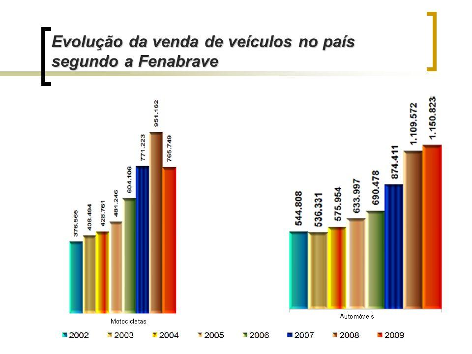 Evolução da venda de veículos no país segundo a Fenabrave