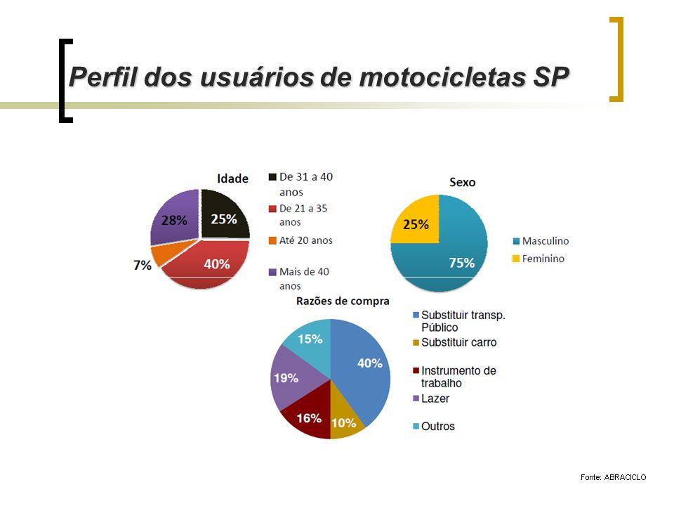Perfil dos usuários de motocicletas SP