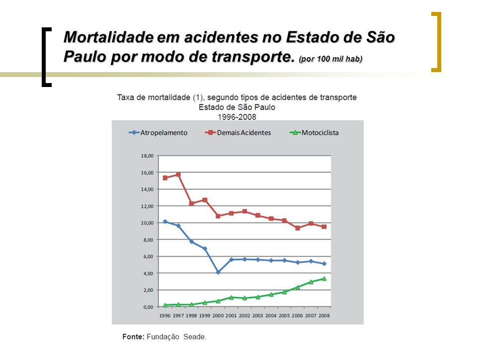 Mortalidade em acidentes no Estado de São Paulo por modo de transporte