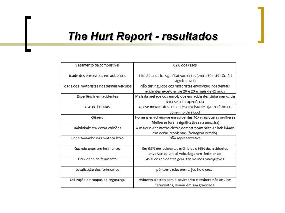 The Hurt Report - resultados