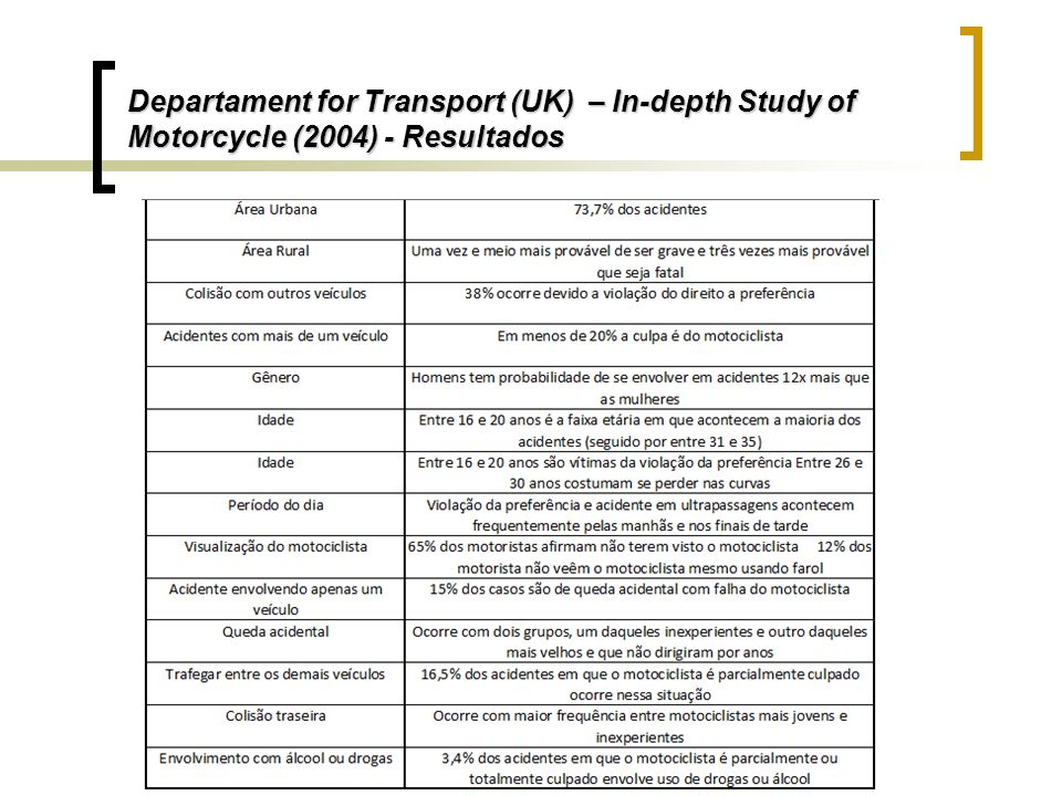 Departament for Transport (UK) – In-depth Study of Motorcycle (2004) - Resultados