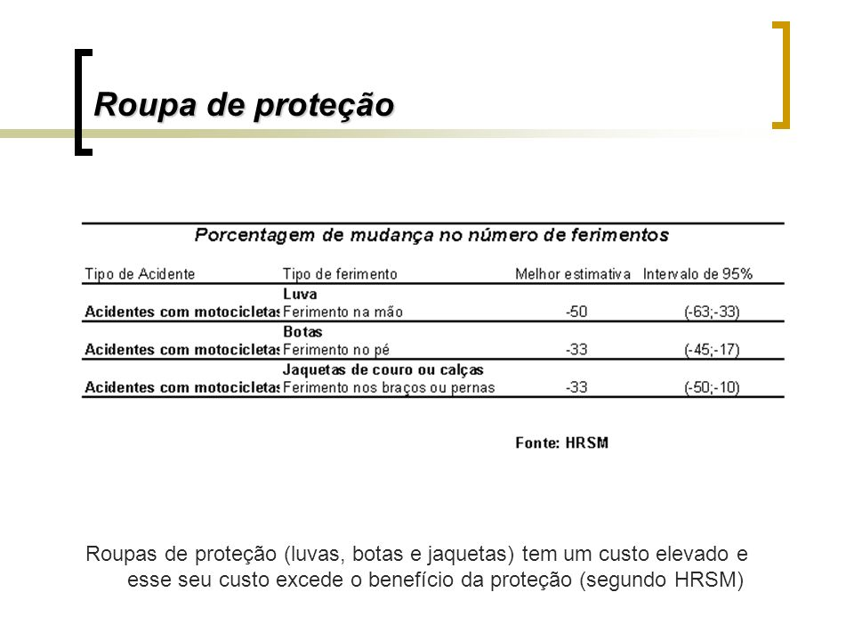Roupa de proteçãoRoupas de proteção (luvas, botas e jaquetas) tem um custo elevado e esse seu custo excede o benefício da proteção (segundo HRSM)