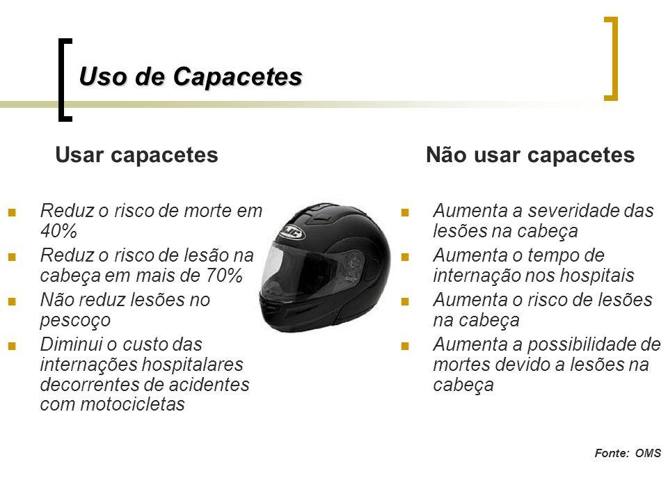 Uso de Capacetes Usar capacetes Não usar capacetes