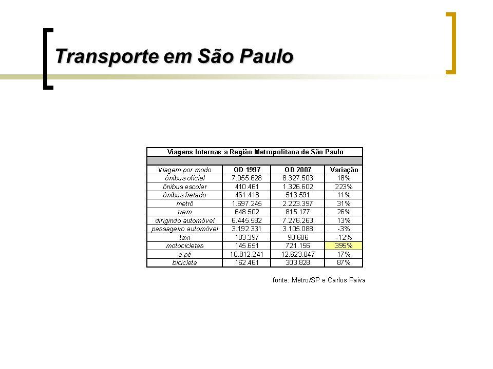Transporte em São Paulo