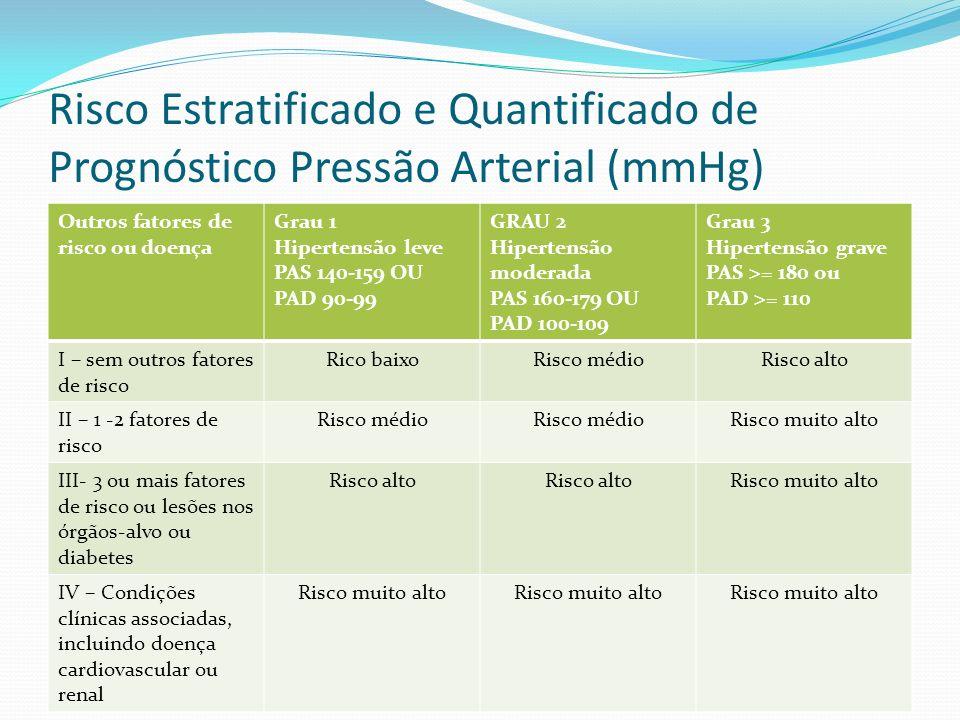 Risco Estratificado e Quantificado de Prognóstico Pressão Arterial (mmHg)