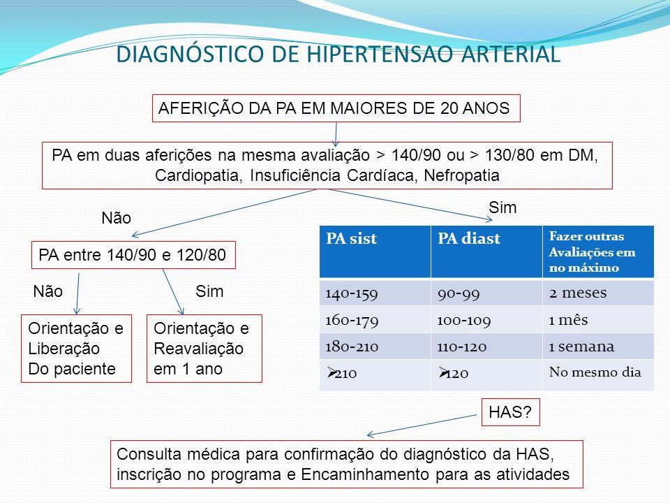 DIAGNÓSTICO DE HIPERTENSAO ARTERIAL