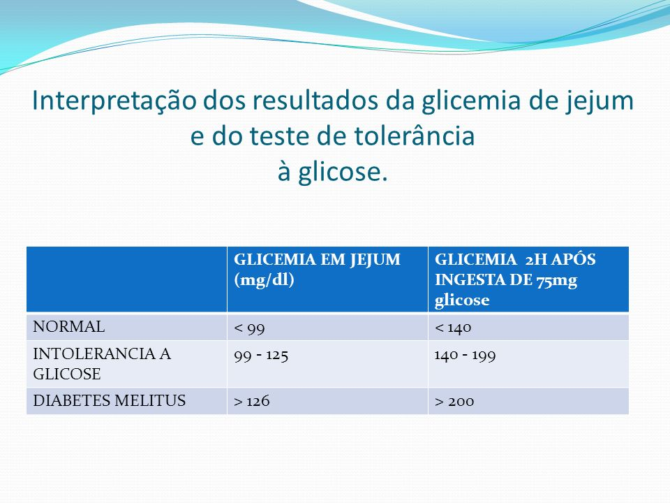 Interpretação dos resultados da glicemia de jejum e do teste de tolerância à glicose.