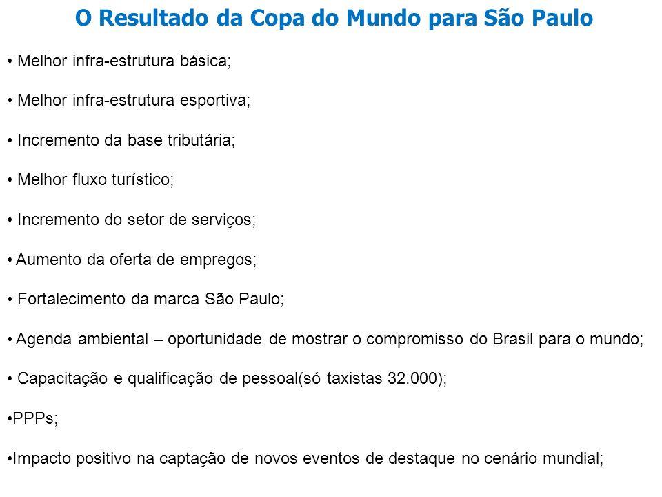 O Resultado da Copa do Mundo para São Paulo