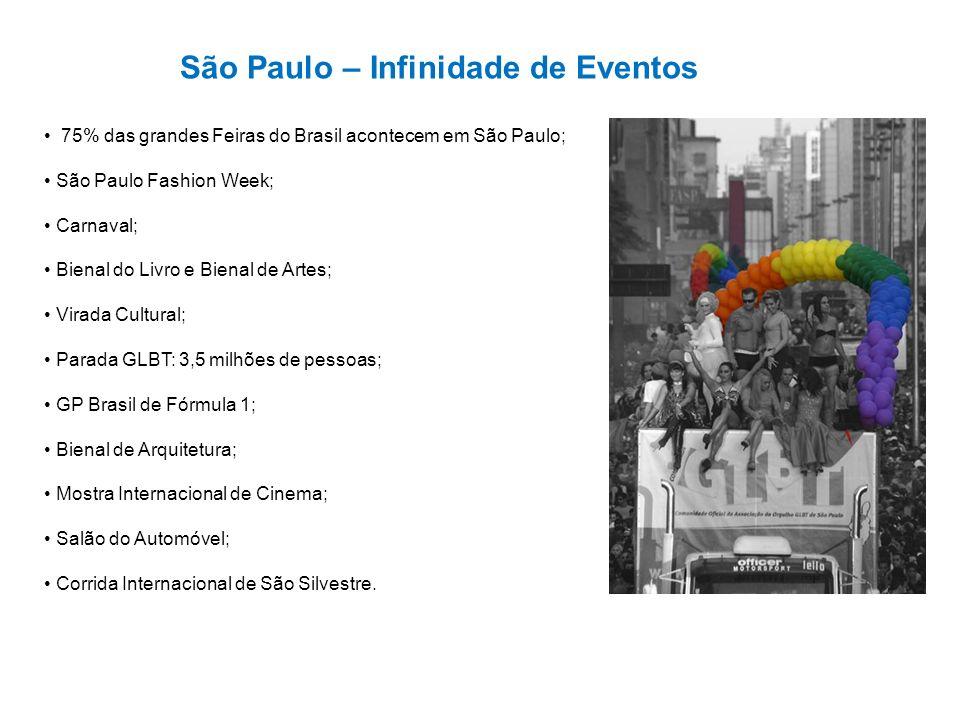São Paulo – Infinidade de Eventos