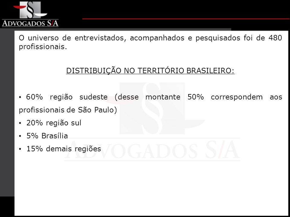 DISTRIBUIÇÃO NO TERRITÓRIO BRASILEIRO: