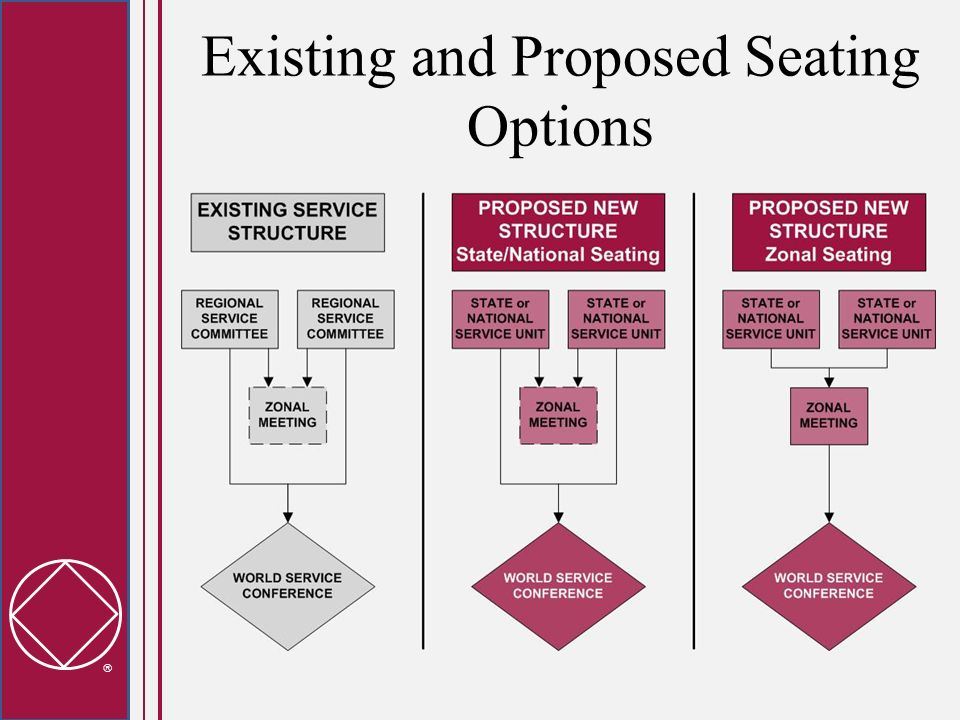 Existing and Proposed Seating Options