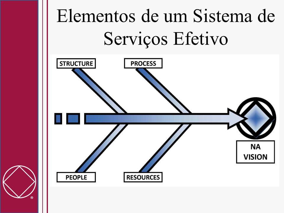 Elementos de um Sistema de Serviços Efetivo