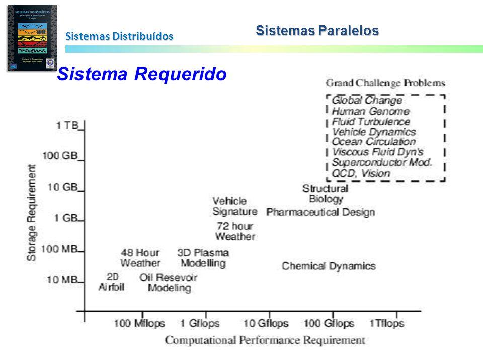 Sistemas Paralelos Sistemas Distribuídos Sistema Requerido