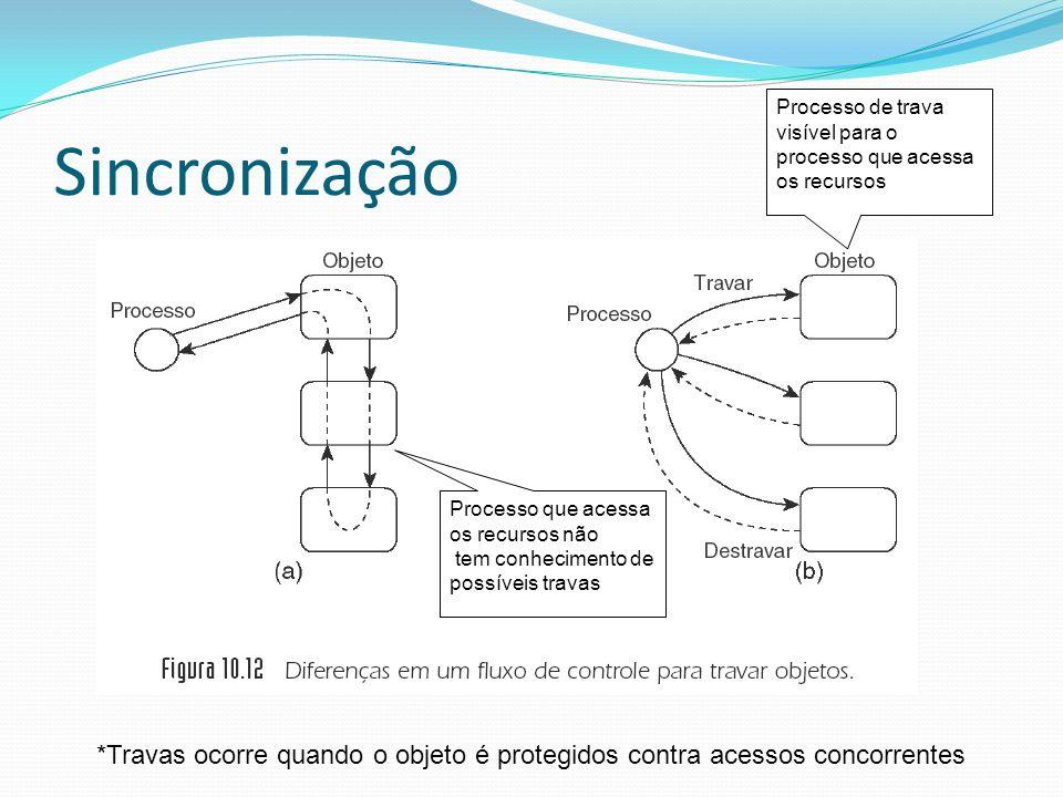 Sincronização Processo de trava visível para o processo que acessa os recursos. Processo que acessa os recursos não.