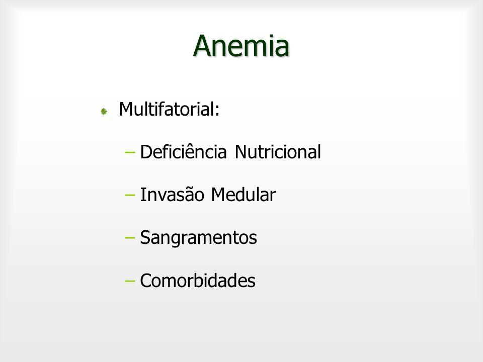 Anemia Multifatorial: Deficiência Nutricional Invasão Medular