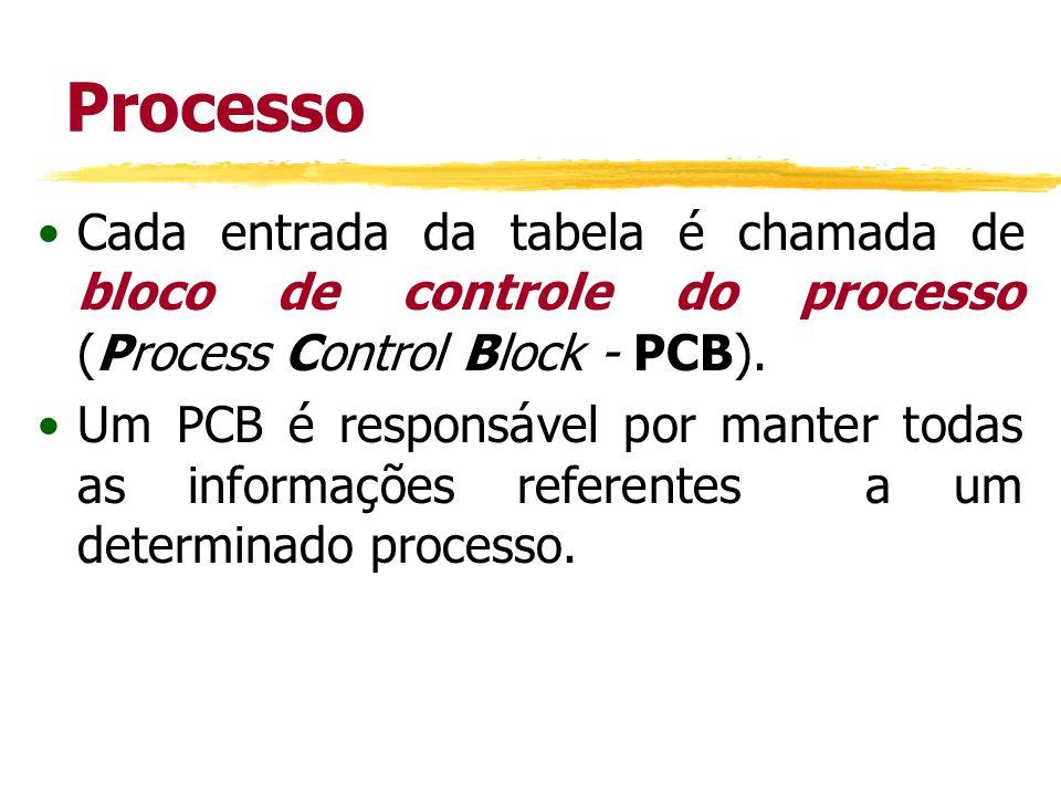 Processo Cada entrada da tabela é chamada de bloco de controle do processo (Process Control Block - PCB).