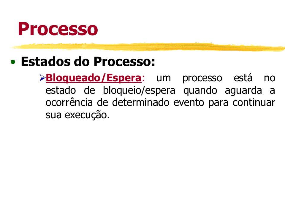 Processo Estados do Processo: