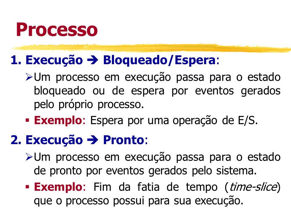 Processo 1. Execução  Bloqueado/Espera: 2. Execução  Pronto: