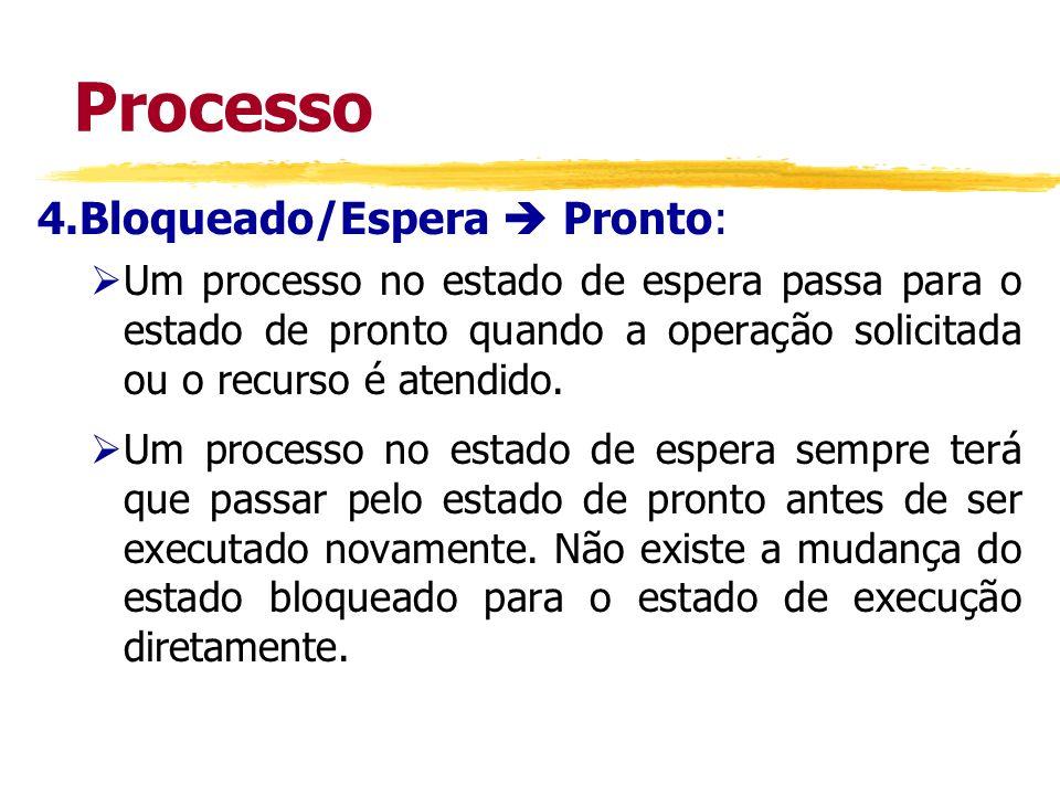 Processo 4.Bloqueado/Espera  Pronto: