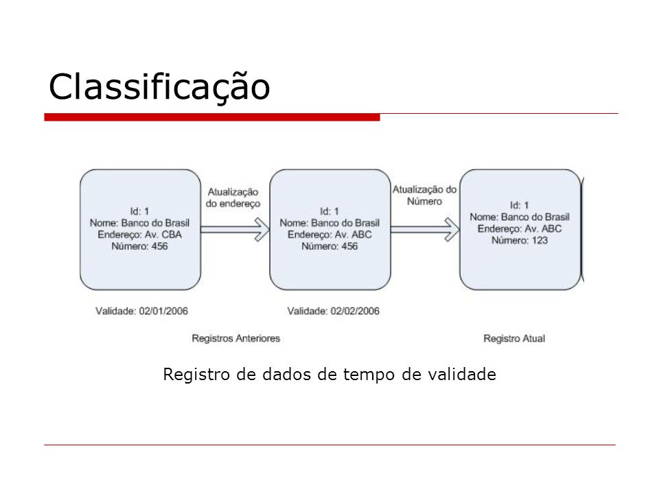 Registro de dados de tempo de validade