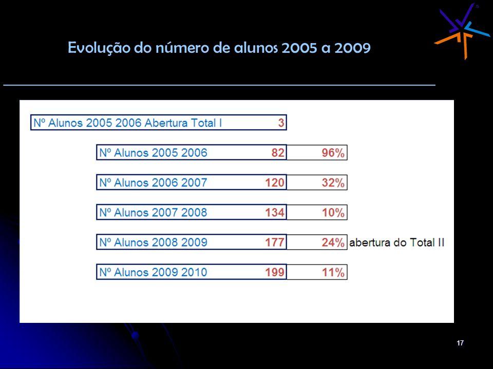 Evolução do número de alunos 2005 a 2009