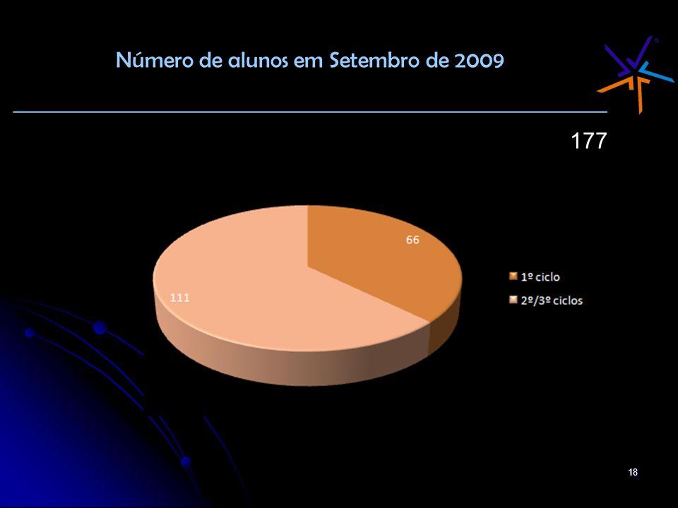 Número de alunos em Setembro de 2009