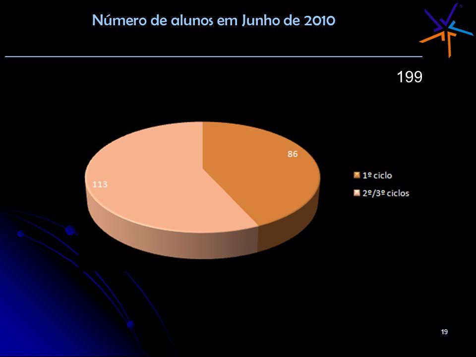 Número de alunos em Junho de 2010
