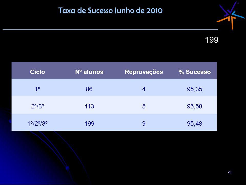 Taxa de Sucesso Junho de 2010