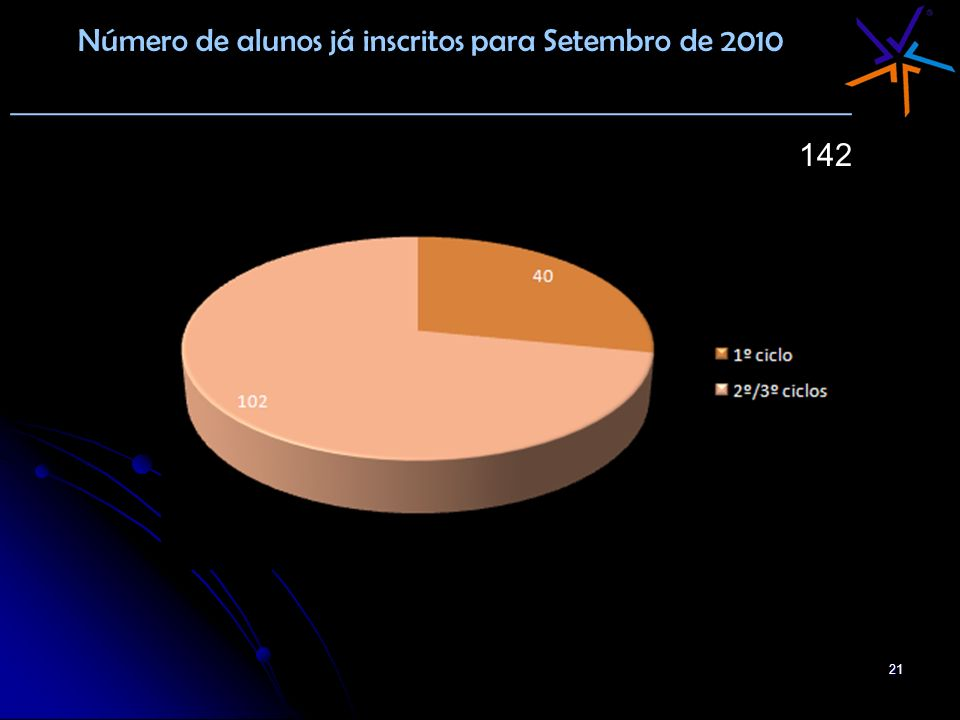 Número de alunos já inscritos para Setembro de 2010