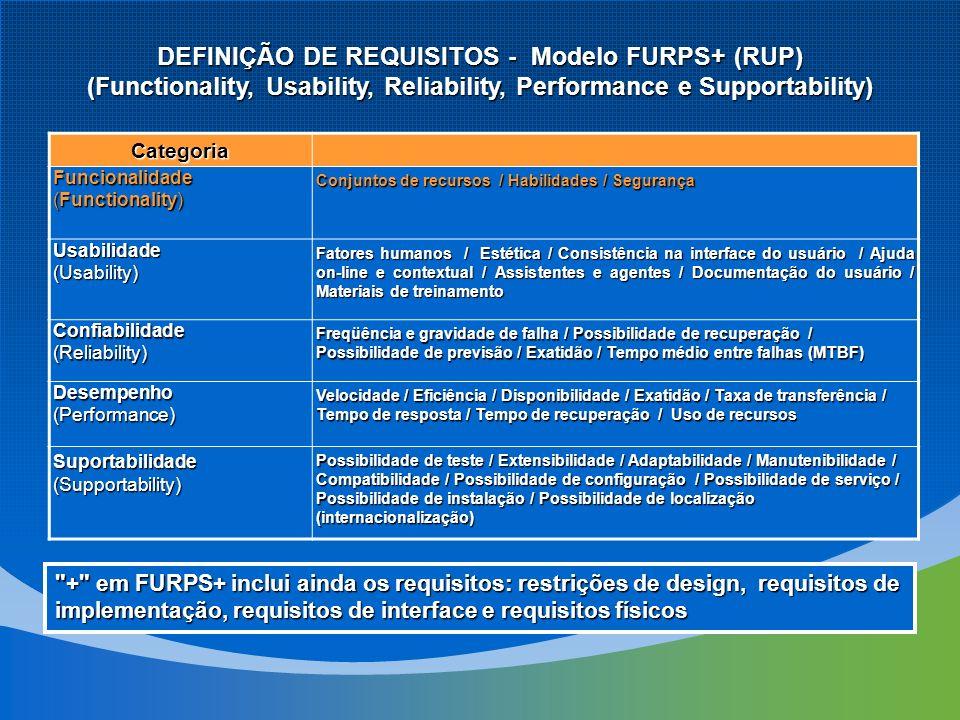 DEFINIÇÃO DE REQUISITOS - Modelo FURPS+ (RUP)