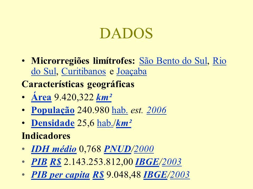 DADOS Microrregiões limítrofes: São Bento do Sul, Rio do Sul, Curitibanos e Joaçaba. Características geográficas.