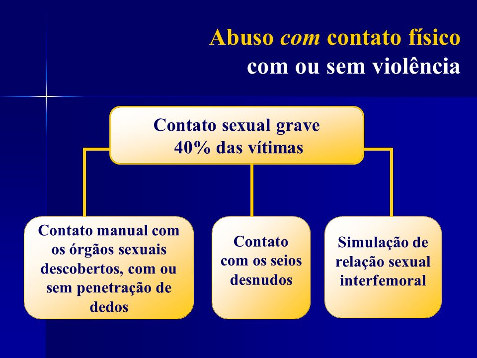 Abuso com contato físico com ou sem violência